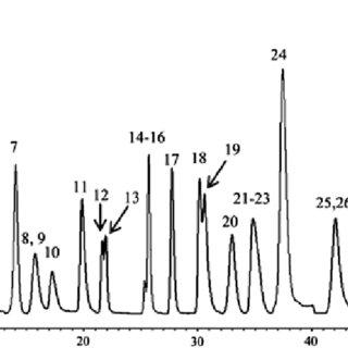 (PDF) Chapter 1 Dissolved Organic Matter