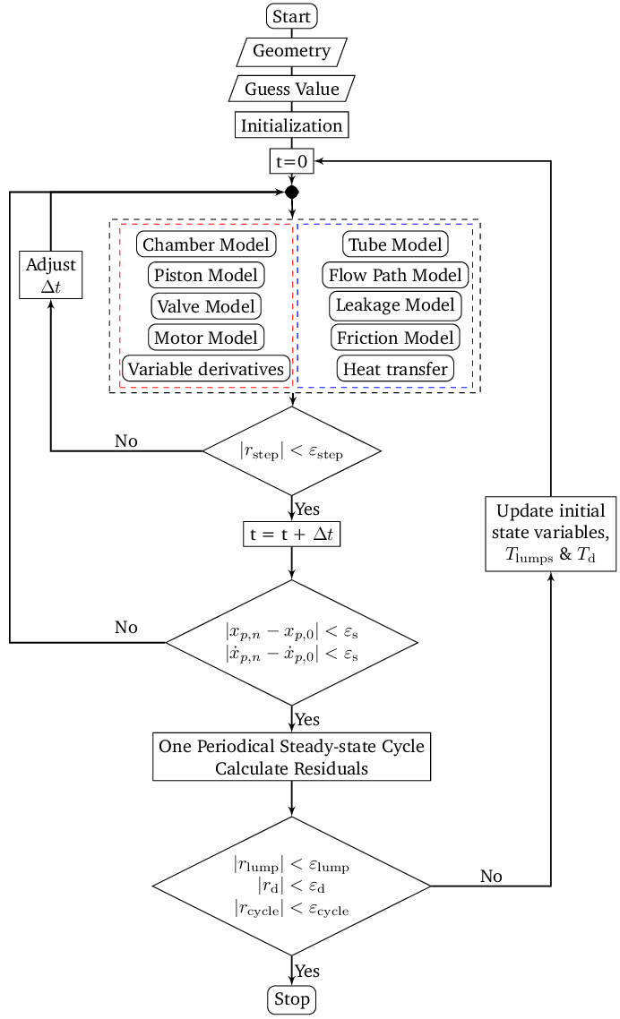 hight resolution of the flow chart of the linear compressor simulation model
