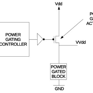 11: Power gating from a block diagram view point. The