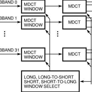 (PDF) Digital Audio Compression