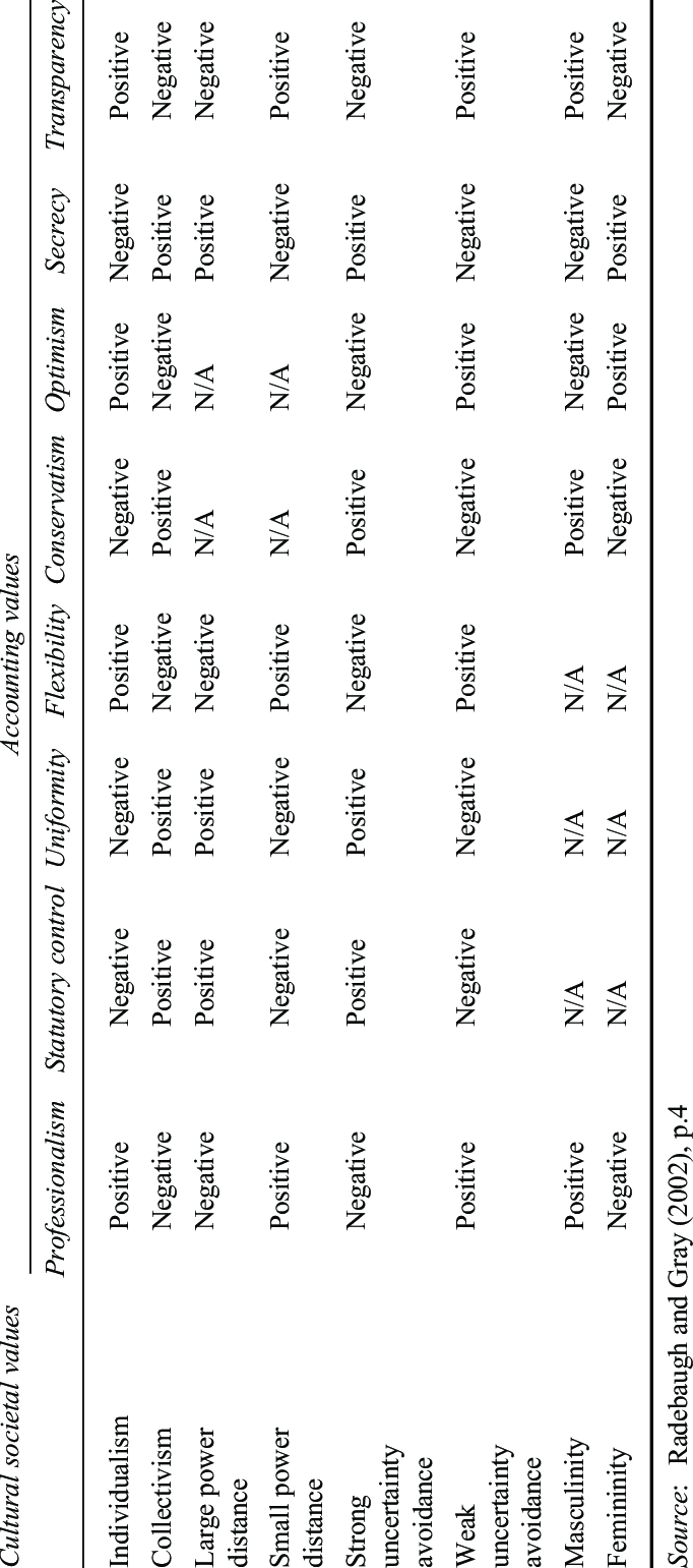 Matrix of relationship of accounting values with societal