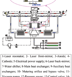 schematic diagram of a faf co 2 laser and heat exchangers 8  [ 786 x 1121 Pixel ]