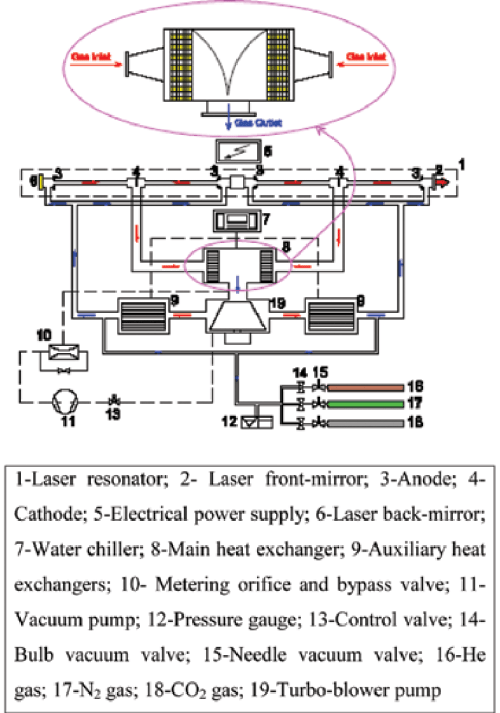 small resolution of schematic diagram of a faf co 2 laser and heat exchangers 8