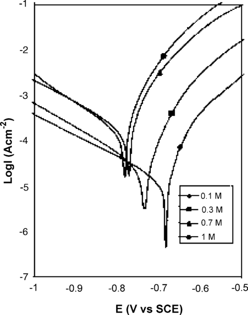 small resolution of effect of acid concentration on aluminum polarization curves