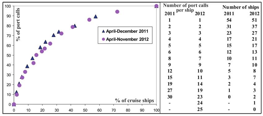 cruise ship diagram 2000 subaru legacy radio wiring port calling frequency of individual download