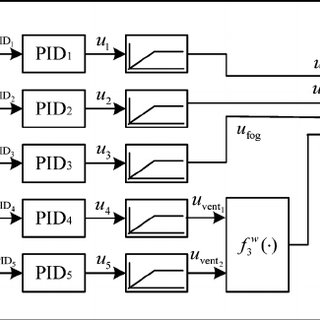 (PDF) Adaptive Fuzzy Control of a Class of MIMO Nonlinear