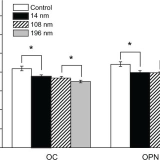 Viability of mesenchymal stem cells incubated with various