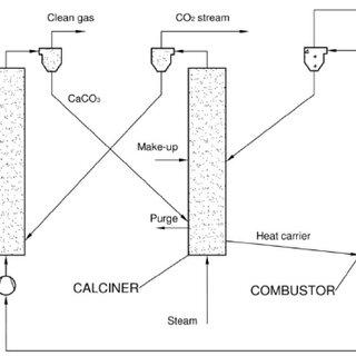 Conceptual design of integration of calcium looping plant