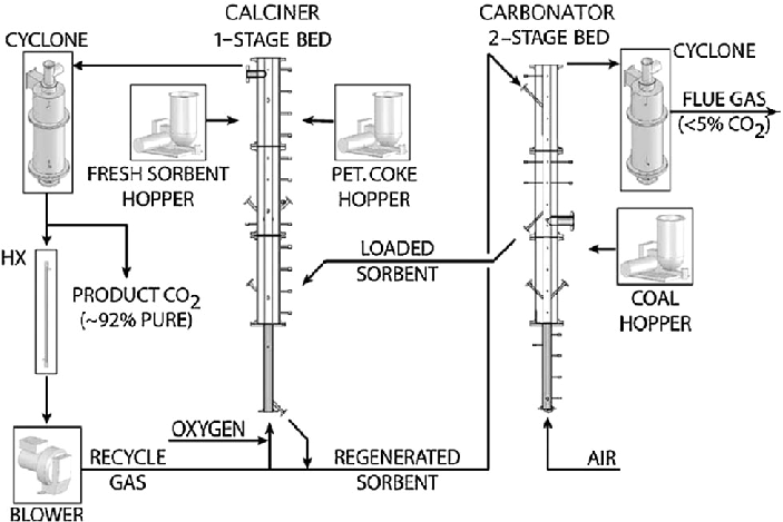 Schematic of the 75 kW th pilot plant developed at CANMET