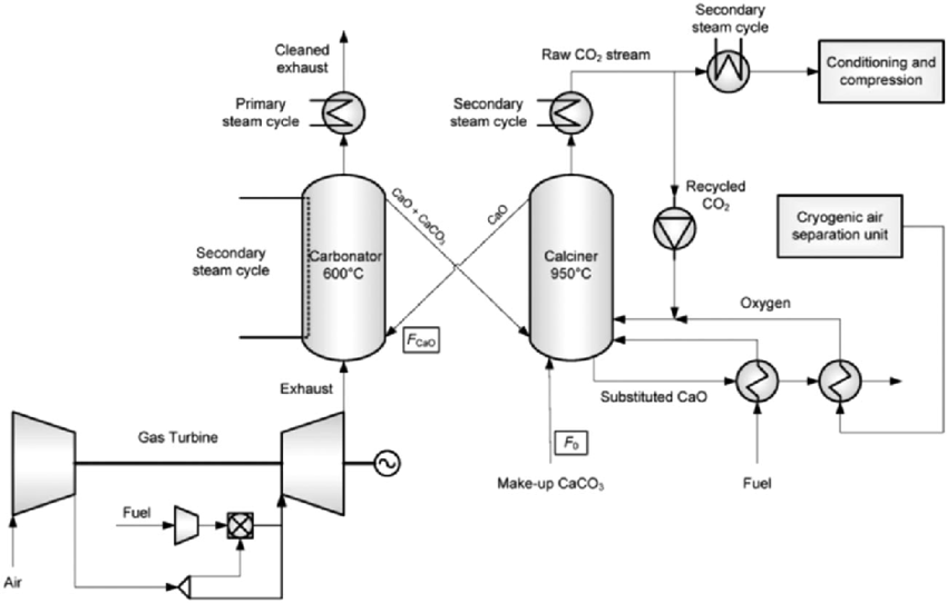 Conceptual design of integration of calcium looping plant