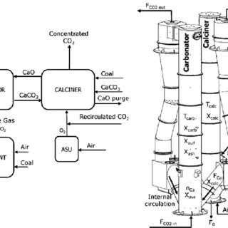 Process flow diagram of the 1 MW th pilot plant at