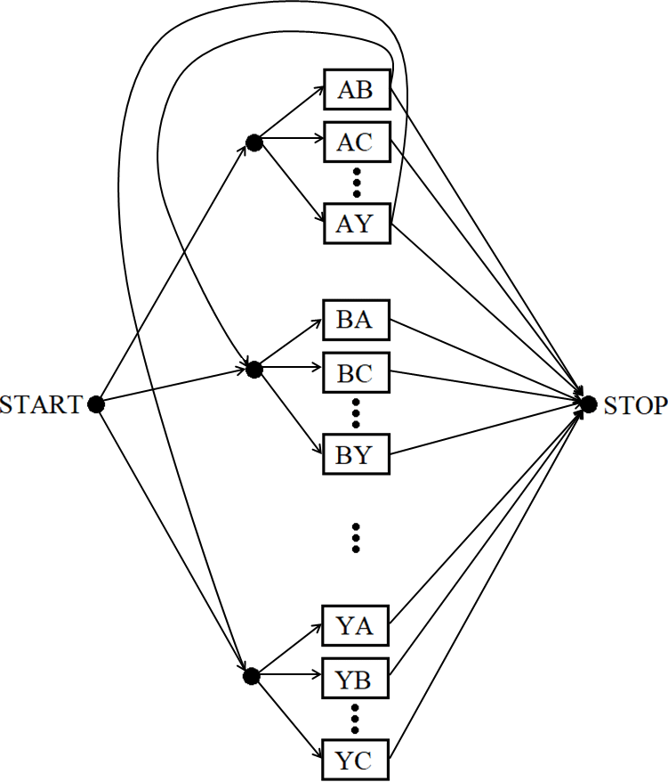 The structure of connected transition models for the