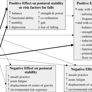 (PDF) Effects of physical activity on postural stability