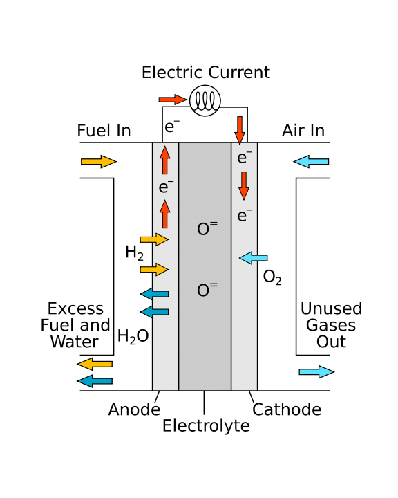 1: Solid oxide fuel cell: a cartoon showing the various