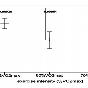Glutathione Peroxidase Activity Pre-and Post- Exercise at