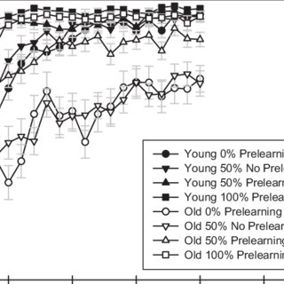 Reported memory use by age, prelearning condition, and