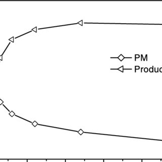 (PDF) Reaction of pyridoxamine with malondialdehyde