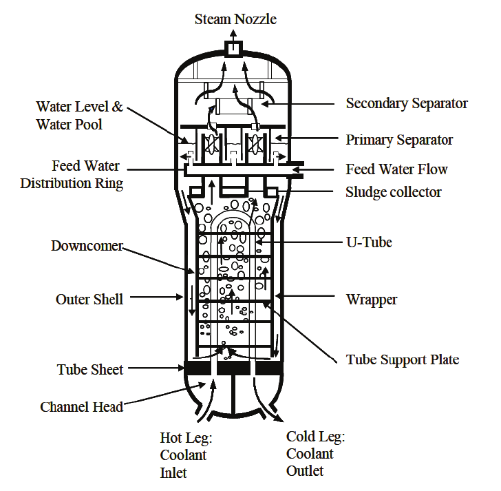 a. Schematic of a vertical PWR steam generator Mainly two