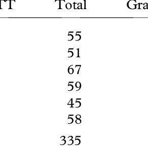 (PDF) The impact of teacher preparation on student