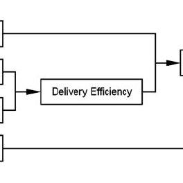 Nebulizer designs. A: Jet nebulizer with reservoir tube. B