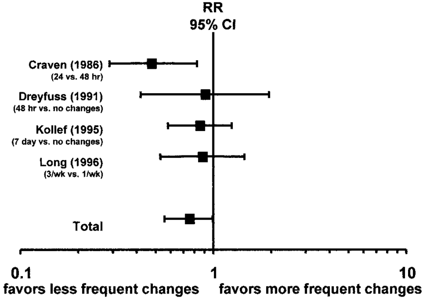 An example of a forest plot, as used to display