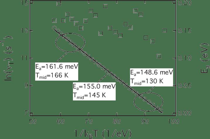 The Arrhenius plot of the admittance spectroscopy data