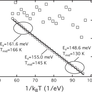 (PDF) Measuring temperature-dependent activation energy in