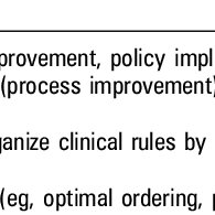 Taxonomy of clinical decision support (CDS) tools and