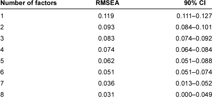 Root mean square error of approximation (RMSEA) values and