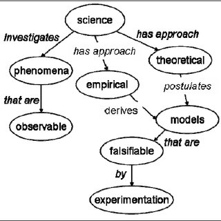 Example concept map showing relationships between terms