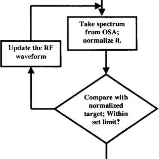(PDF) Real-time adaptive amplitude feedback in an AOM