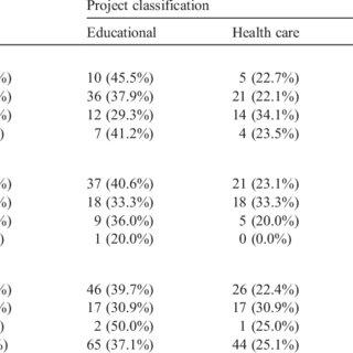 (PDF) A performance evaluation framework of development