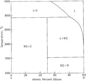 SiC phase diagram | Download Scientific Diagram