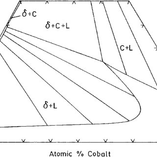 C Fe Phase Diagram Critical Point Wiring Diagram ~ Odicis