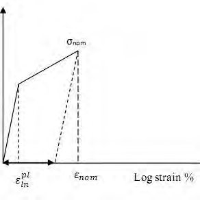 Simplified compressive uniaxial stress-strain curve for