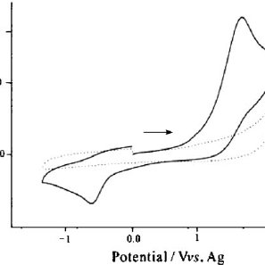 Cyclic voltammetry for the oxidation of 10 vol% ammonia on