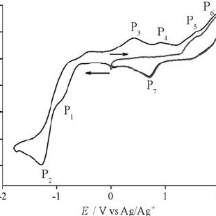 Cyclic voltammetry for the reduction and oxidation of ca
