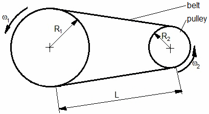 Schematic diagram of the classical two pulleys belt system