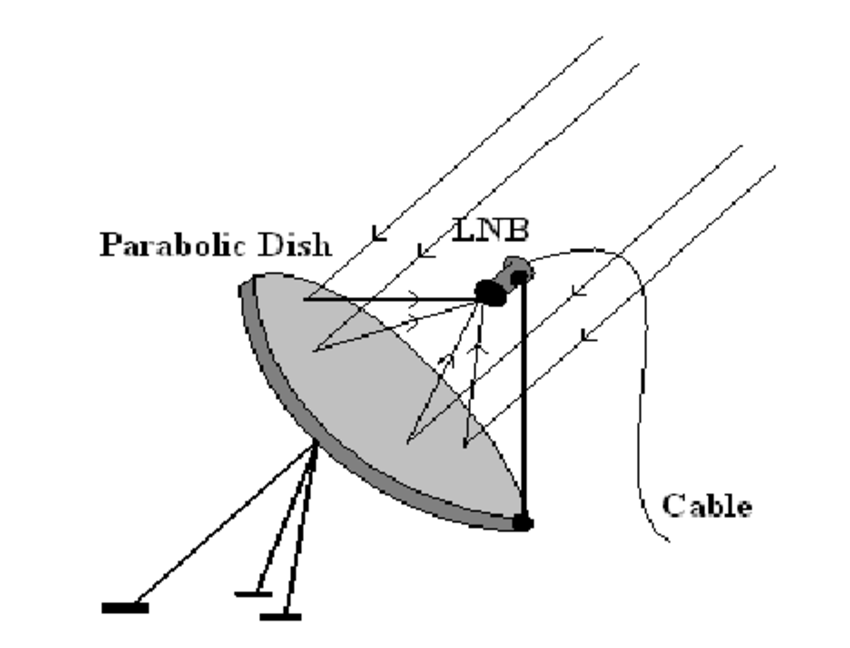 Schematic of parabolic reflector dish antenna system