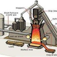 Blast furnace complex.   Download Scientific Diagram