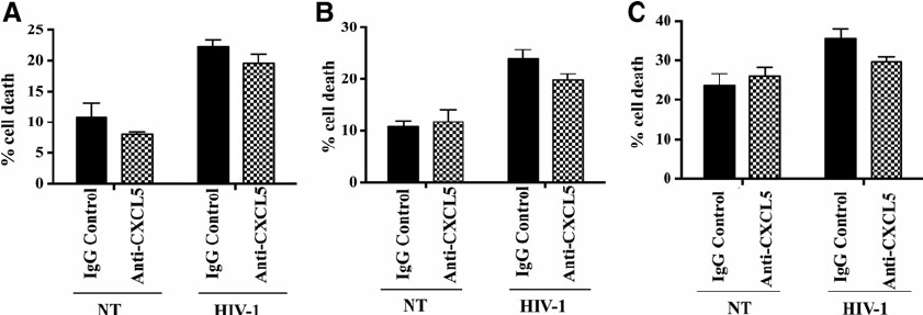 Transcriptional Regulation of CXCL5 in HIV-1-Infected