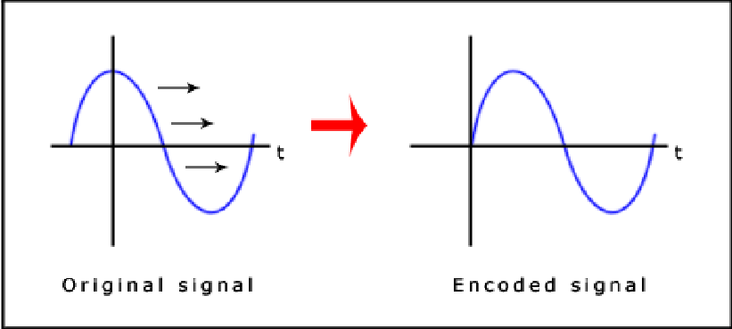 The signals before and after Phase coding procedure