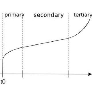 (PDF) Modellazione numerica agli elementi finiti per