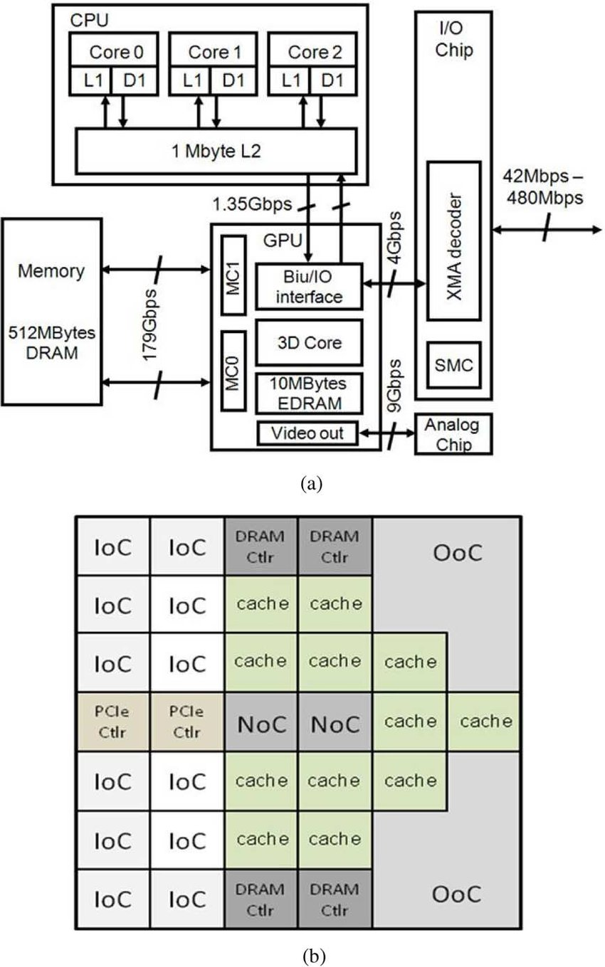 medium resolution of a xbox 360 block diagram b example of different cores used in an