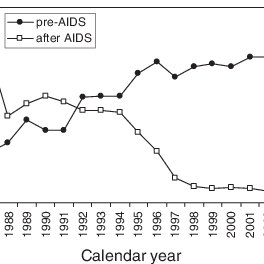 Crude death rates among cases of diagnosed HIV infection