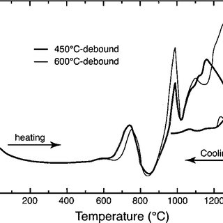 Residual carbon contents of sintered PIM 17-4 PH