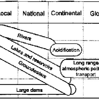 9 Long-term impact and control of pollution of the aquatic