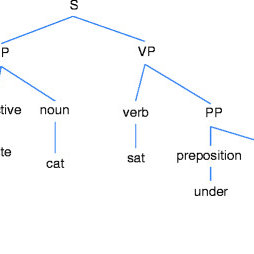 (PDF) Natural Language Processing: Past, Present and Future