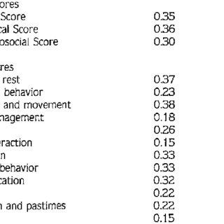 Correlation of Impairment Score with Sickness Impact