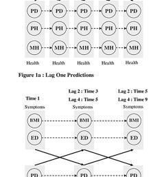 predictive relations between eating disorders symptoms and health download scientific diagram [ 850 x 1616 Pixel ]